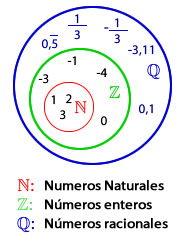 Plantillael conjunto de los nmeros racionales wikipedia representacin de los nmeros racionales mediante diagramas de vennportaleducativo ccuart Images