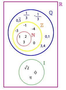 Nmeros reales wikipedia el conjunto de los nmeros realesde portaleduativo ccuart Images