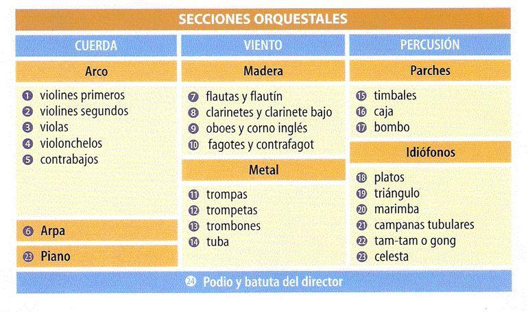 Instrumentos Y Familias Instrumentales Wikipedia